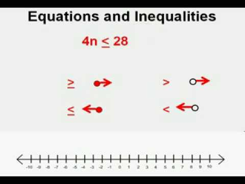 Comparing Equations and Inequalties