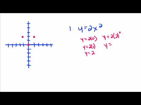 Geometry - 5 - Nonlinear Equations - Parabolas