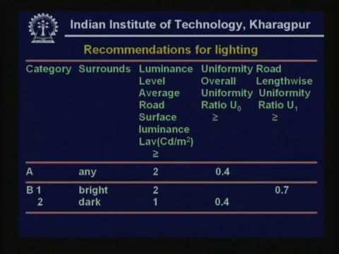 Lecture - 17 Road Lighting