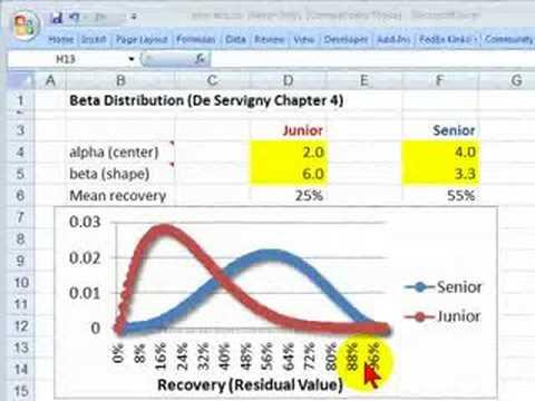 Beta distribution for loss given default (LGD)