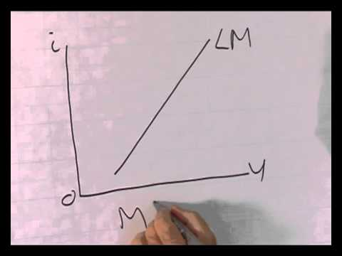 IS-LM model:  Description of a LM-curve
