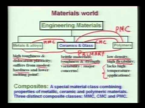 Mod-01 Lec-01 Lecture-01-Introduction to Biomaterials