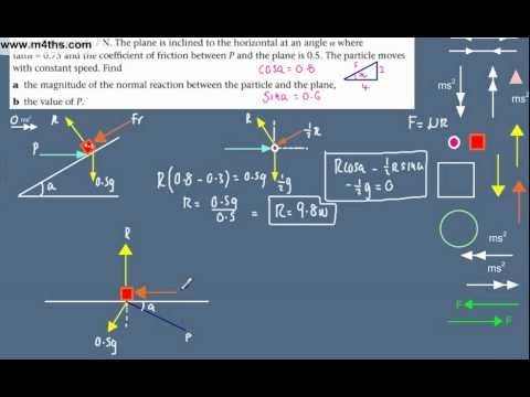 (6) Dynamics Overview -  M1 Mechanics Revision - Horizontal force on inclined rough plane
