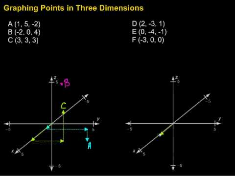 Graphing Points in Three Dimensions