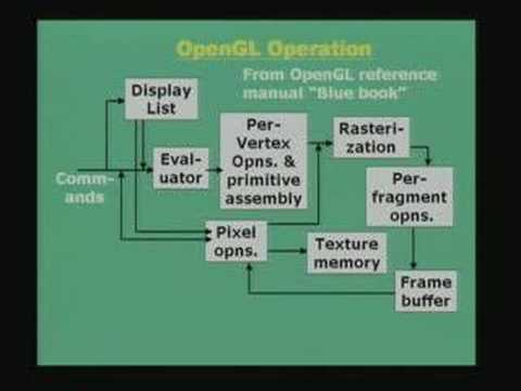 Lecture - 39 Graphics Programming