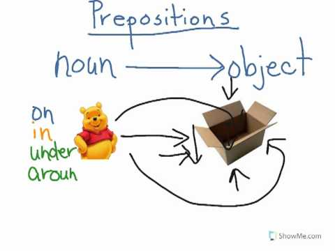 Learn about Prepositions