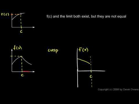Calculus 2.6b - Continuity