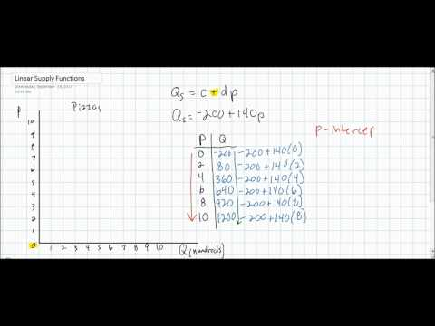 Linear Supply Equations - Part 1