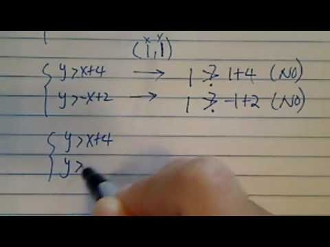 Which point lies in the solution set for the following system of inequalities?