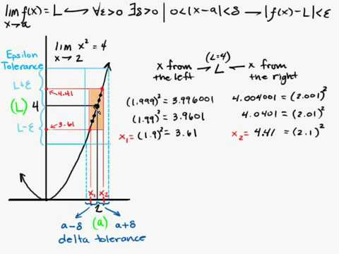 Calculus - Epsilon Delta Limit Proof Part 1/4 Intuitive Math Help Limits