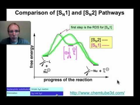 Comparing the [SN1] and [SN2] Substitution Pathways
