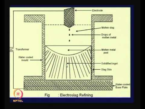 Mod-01 Lec-11 Lecture-11-Refining of Metals - Physical Methods