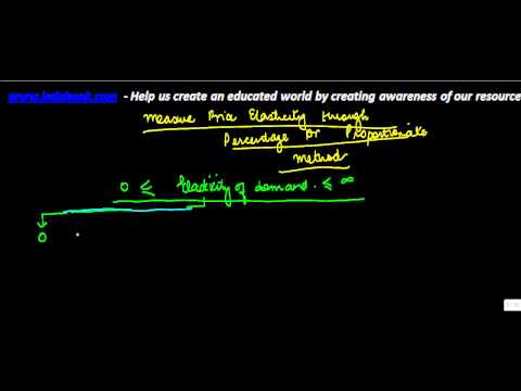 634.Class XII - Economics  - Proportionate method of Price elasticity - Types
