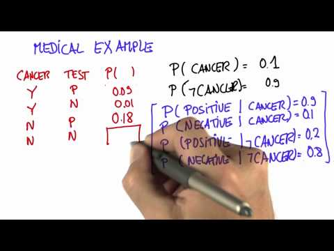 Cancer Example 6 - Intro to Statistics - Conditional Probability - Udacity
