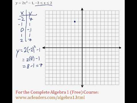 (Algebra 1) Functions - Graphing with a Table of Values Question #4 (W)