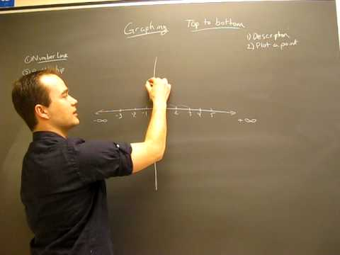 Graphing and How Graphs works to Plot Coordinates (Ordered Pairs) on a Plane Math Help
