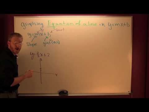 graphing equations in y=mx+b.mov