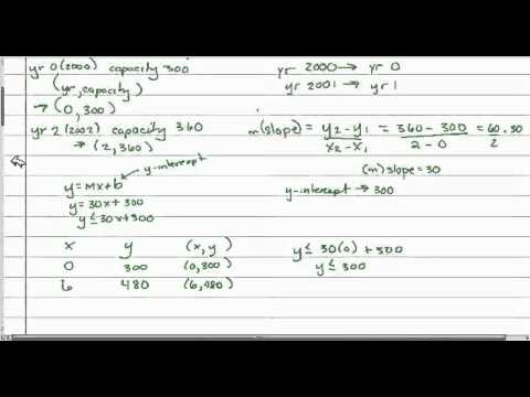 Graphing Inequalities - Applications