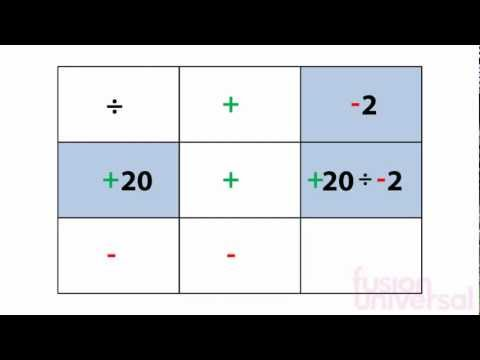maths - Learn the rules of dividing directed numbers - the virtual school - South Africa