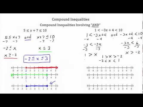 Solving Compound Inequalities-Textbook Tactics