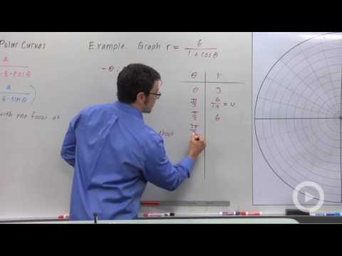 Precalculus - Families of Polar Curves: Conic Sections