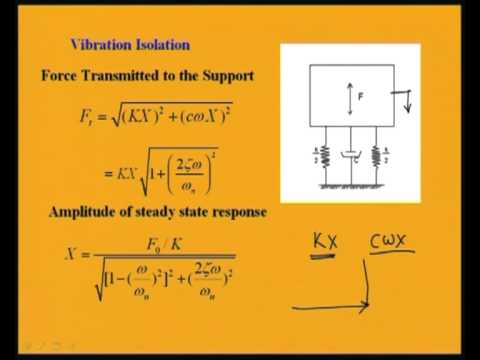 Mod-4 Lec-4 Support Motion, Vibration Isolation