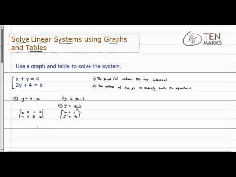 Solve Linear Systems using Graphs & Tables