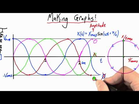 Making Graphs Solution - Intro to Physics - Simple Harmonic Motion - Udacity