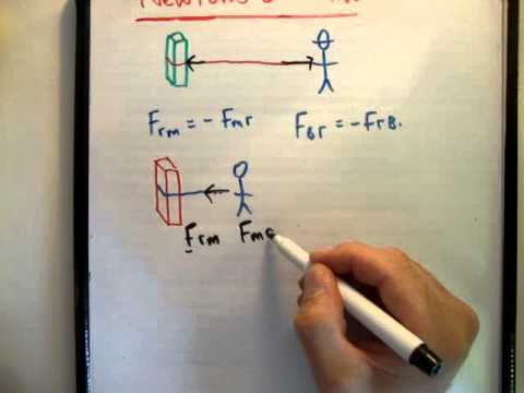 Physics : Newton's third law