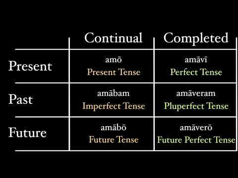 A Theory of Tenses