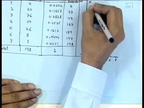 Mod-01 Lec-26 Descriptive Statistics - II