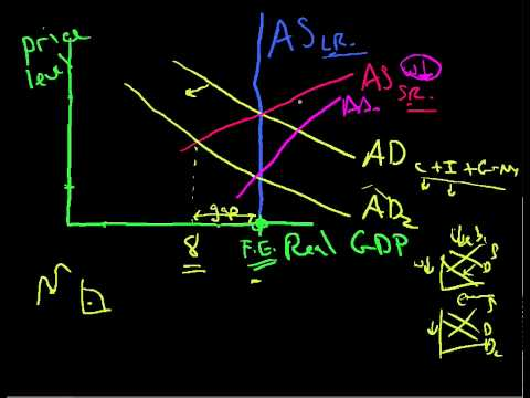 AS AD Aggregate Supply and Aggregate Demand 5