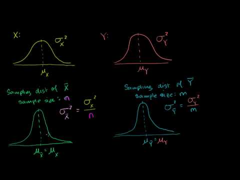 Difference of Sample Means Distribution