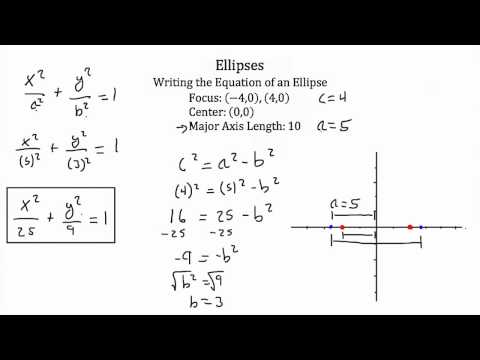 Conic Sections Ellipses PT 2