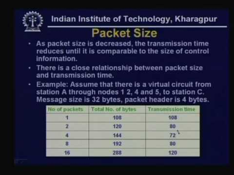 Lecture 19 Switching Techniques Packet Switching
