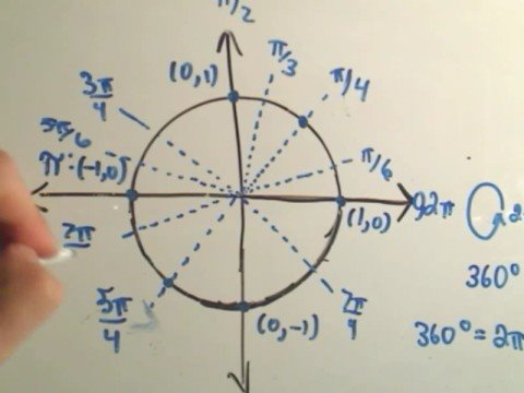 A way to remember the Entire Unit Circle for Trigonometry