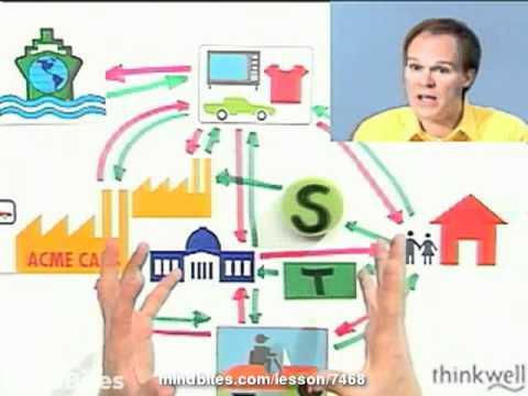 Economics: Changes in Net Exports