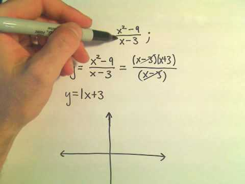 Graphing a Rational Function - Example 2