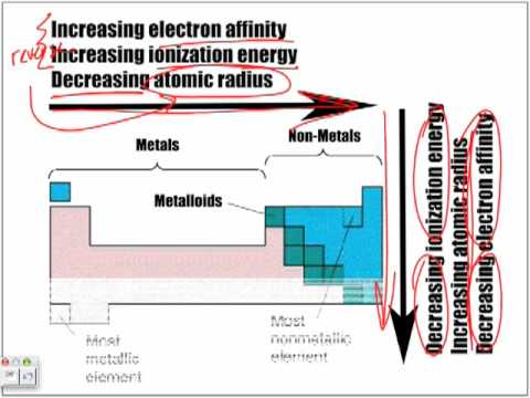Overview: Atomic Size, Ionization Energy & Electron Affinity