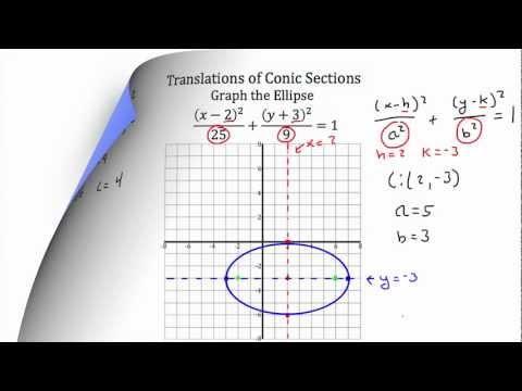 Conic Section Translations PT 1