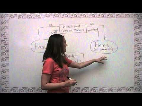 The Circular-Flow Model