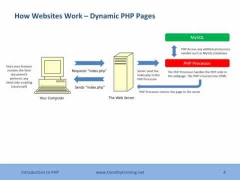 1 - Introduction To PHP - Overview