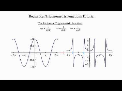 Tangent, Secant, and Cosecant- Graphing