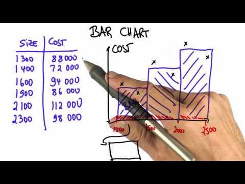 Grouping Data Solution  - Intro to Statistics - Bar Charts - Udacity