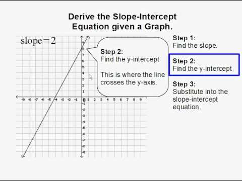 Derive the Slope-Intercept Equation given a Graph