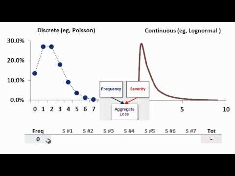 Loss distribution approach (LDA)