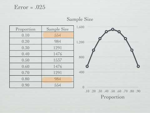 How to calculate Samples Size Proportions