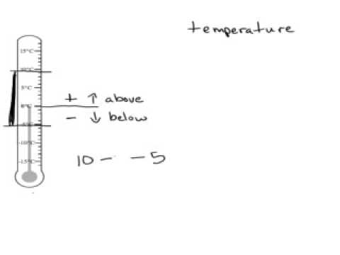 Understanding integers using temperature