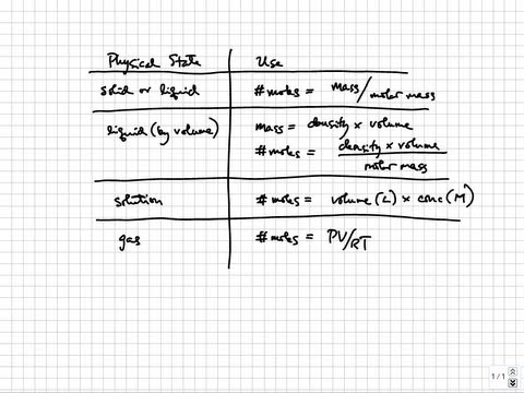 Stoichiometry - Calculating number of moles | College & AP Chemistry Tutorial 03