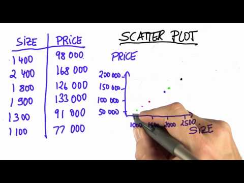 Picking Points Solution  - Intro to Statistics - Scatterplots - Udacity